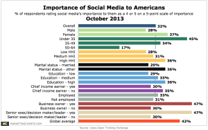 Ipsos-Importance-of-Social-Media-to-Americans-Oct2013